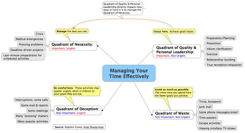 Steven-covey-s-time-management-matrix-as-a-mindmap-map-2-of-2-Large